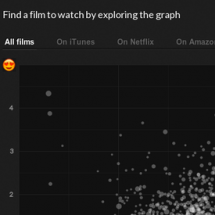 Related Films Finder Infographic