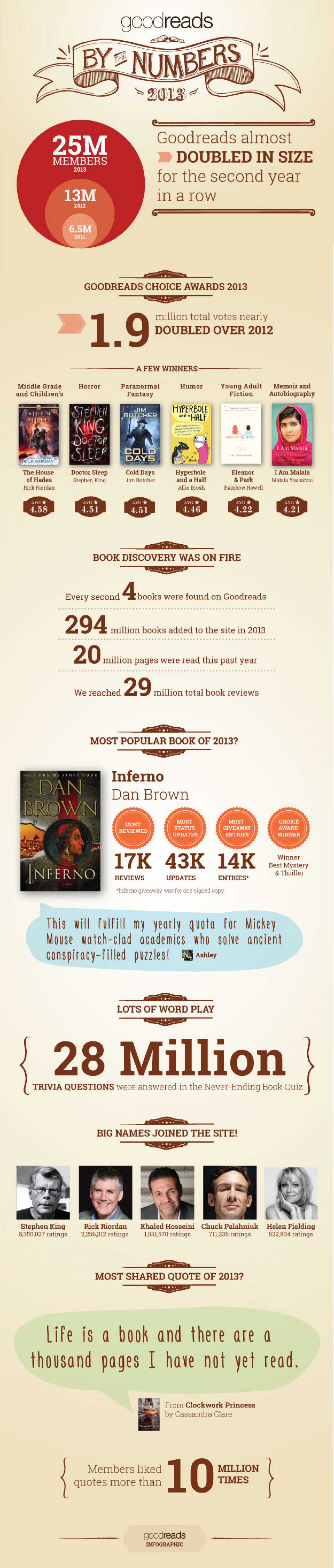 Goodreads by the Numbers 2013 Infographic