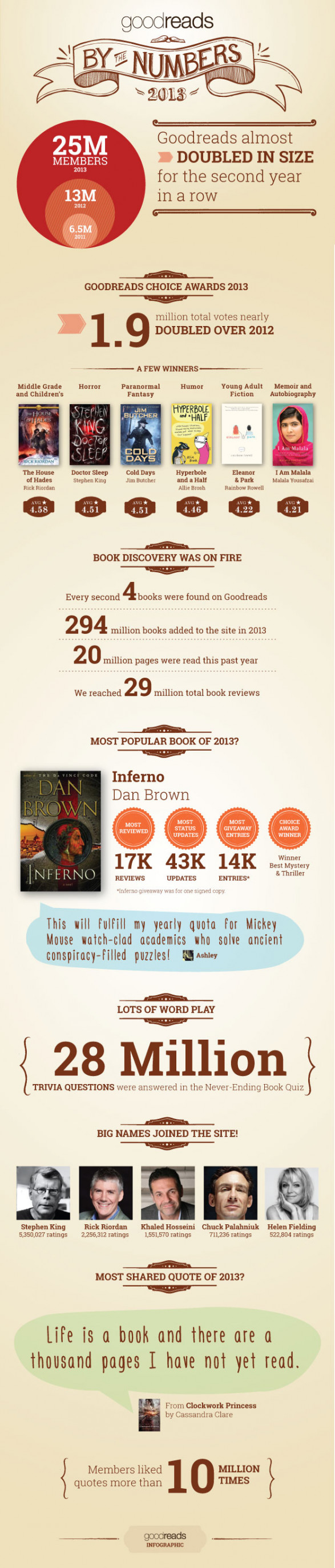 Goodreads by the Numbers 2013