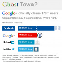 Google  - Ghost Town? Infographic