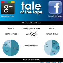 google+ & Facebook: tale of the tape Infographic