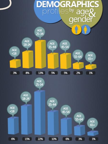 Google+: 20 Million Users in 21 Days Infographic