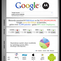 Google Acquires Motorola Infographic