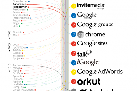 Google Acquisitions Infographic