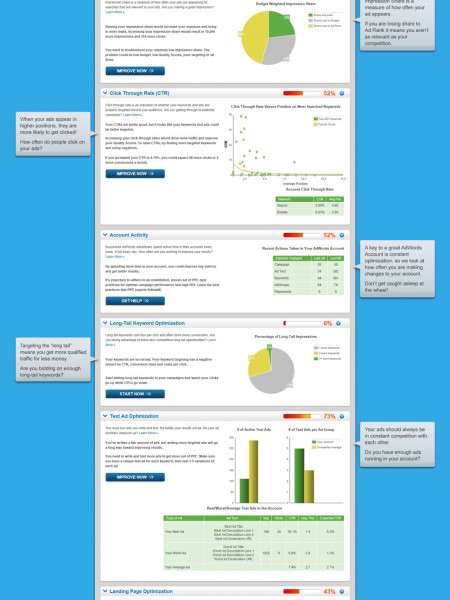 Google AdWords Performance Grader Report  Infographic