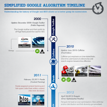 Google Algorithm Change Timeline Infographic