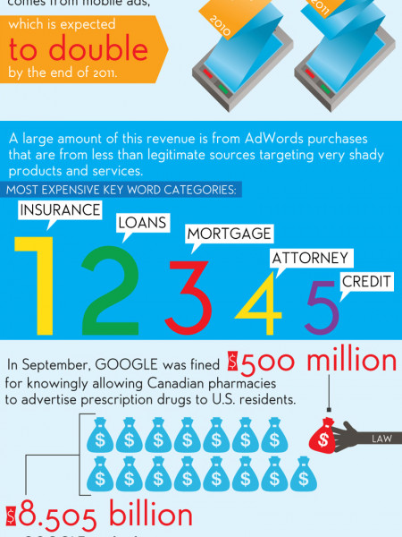 Google: Behind the Numbers Infographic