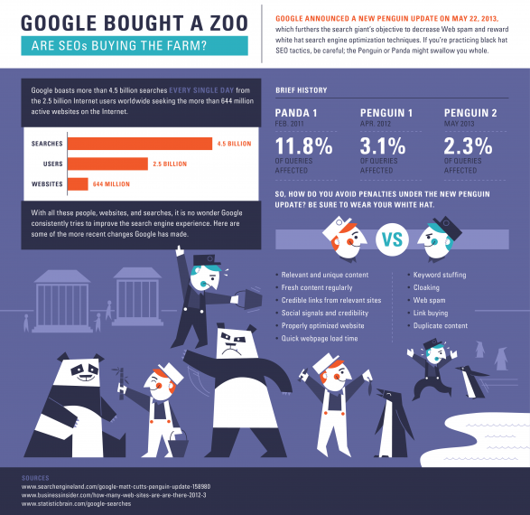 Google Bought a Zoo