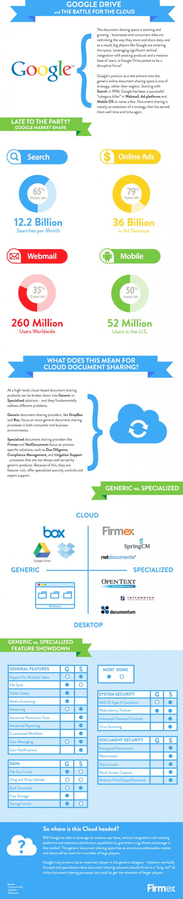 Google Drive and the Battle for the Cloud Infographic