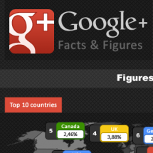 Google+ Facts and Figures Infographic