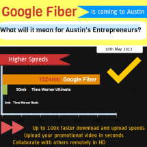 Google Fiber is Coming to Austin: What Will it Mean For Austin's Entrepreneurs? Infographic