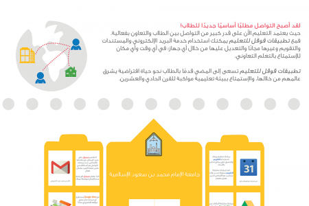 Google in Education | قوقل في التعليم Infographic