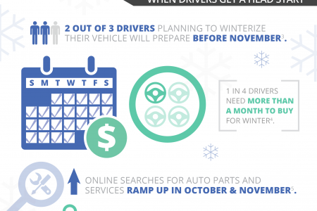 Google Insights - Winter Car Care Infographic