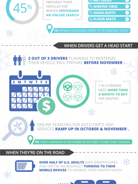 Warming Up Drivers For Winter Car Care Infographic