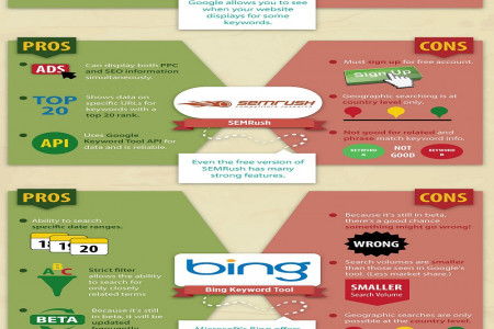 Google Keyword Planner For Keyword Research Infographic