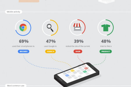 Google Mobile research Infographic