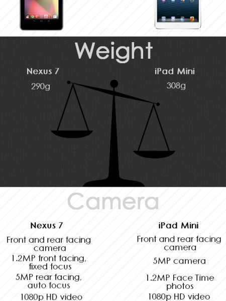 Google Nexus 7 v Apple iPad Mini Infographic