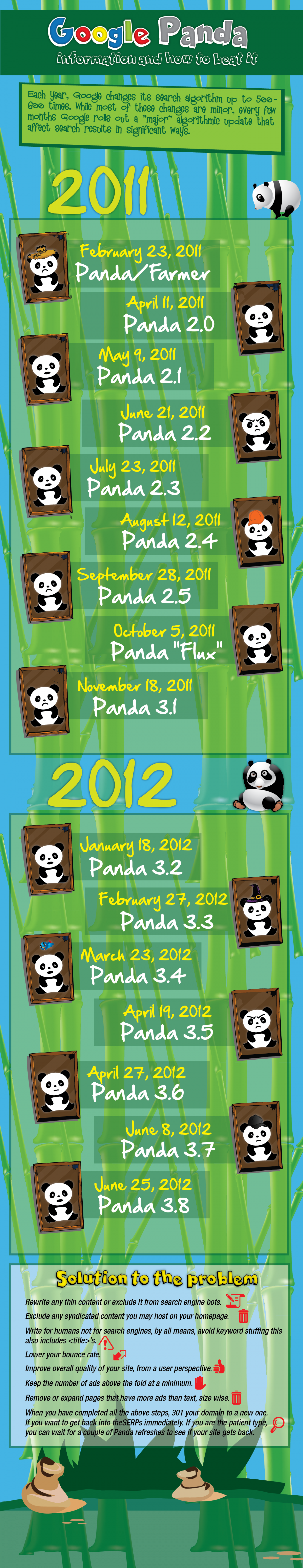 Google Panda update - And how to beat it! Infographic