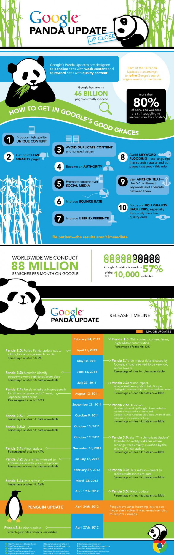 Google Panda Update History and Guideline to Save Your Business BY EBriks Infotech