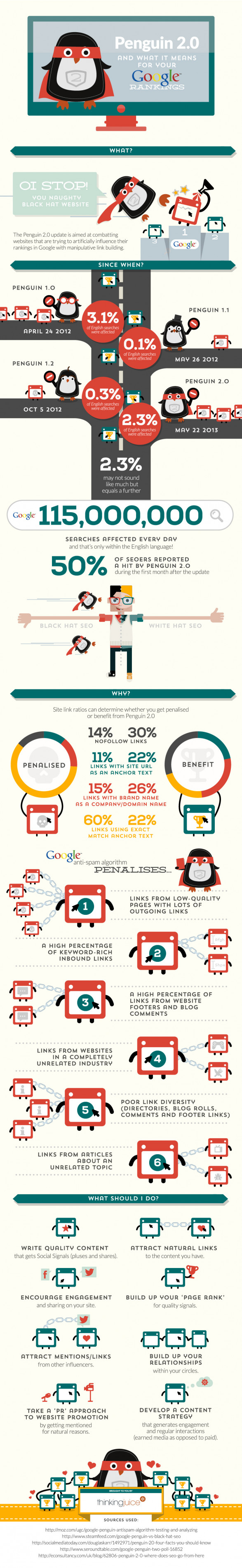Google Penguin 2.0 Alghorithm Update May 2013 - Infographic