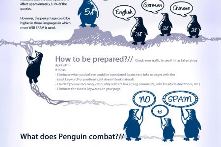 Google Penguin Infographic