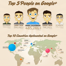 Google Plus: Killer Facts and Statistics Infographic