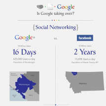 Google Plus vs. Facebook Domination Infographic