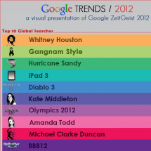 Google Trends 2012 Infographic