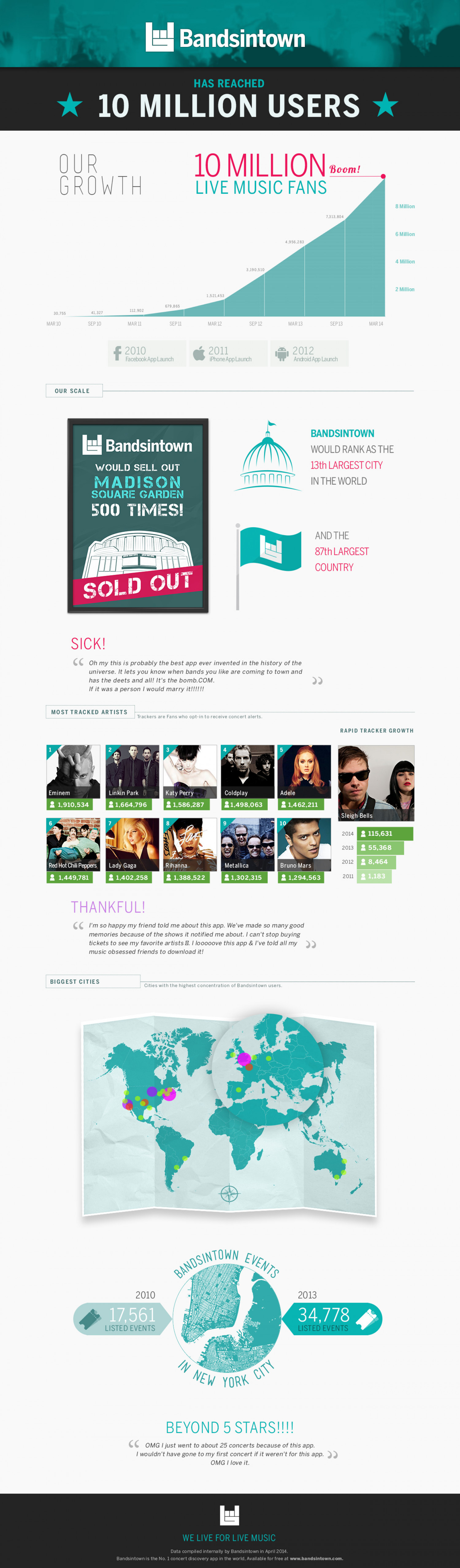 Bandsintown: Has Reached 10 Million Users Infographic