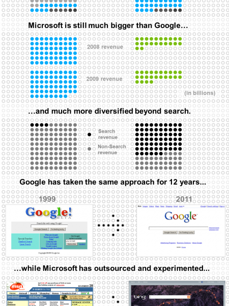 Google vs. Bing Infographic