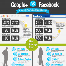 Google+ vs. Facebook: A Guide to Brand Pages Infographic