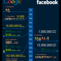 Google vs Facebook The Battle  Infographic