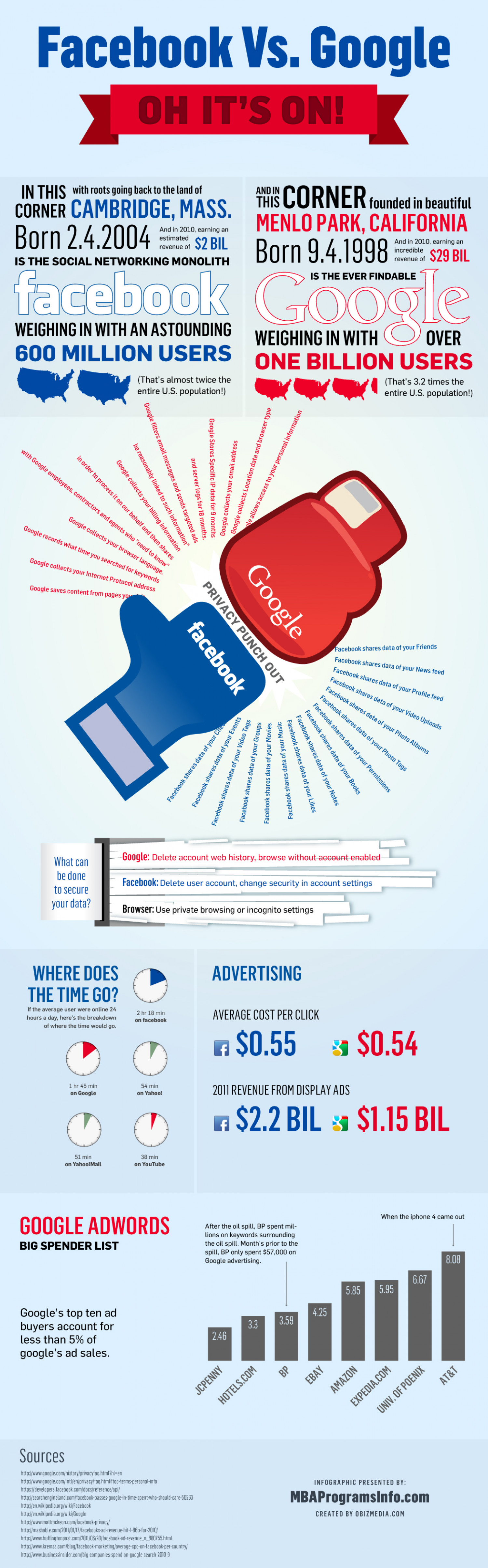 Google vs Facebook  Infographic