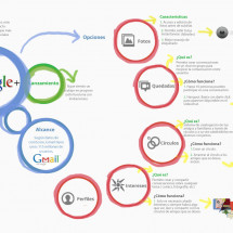 Google+ Infographic