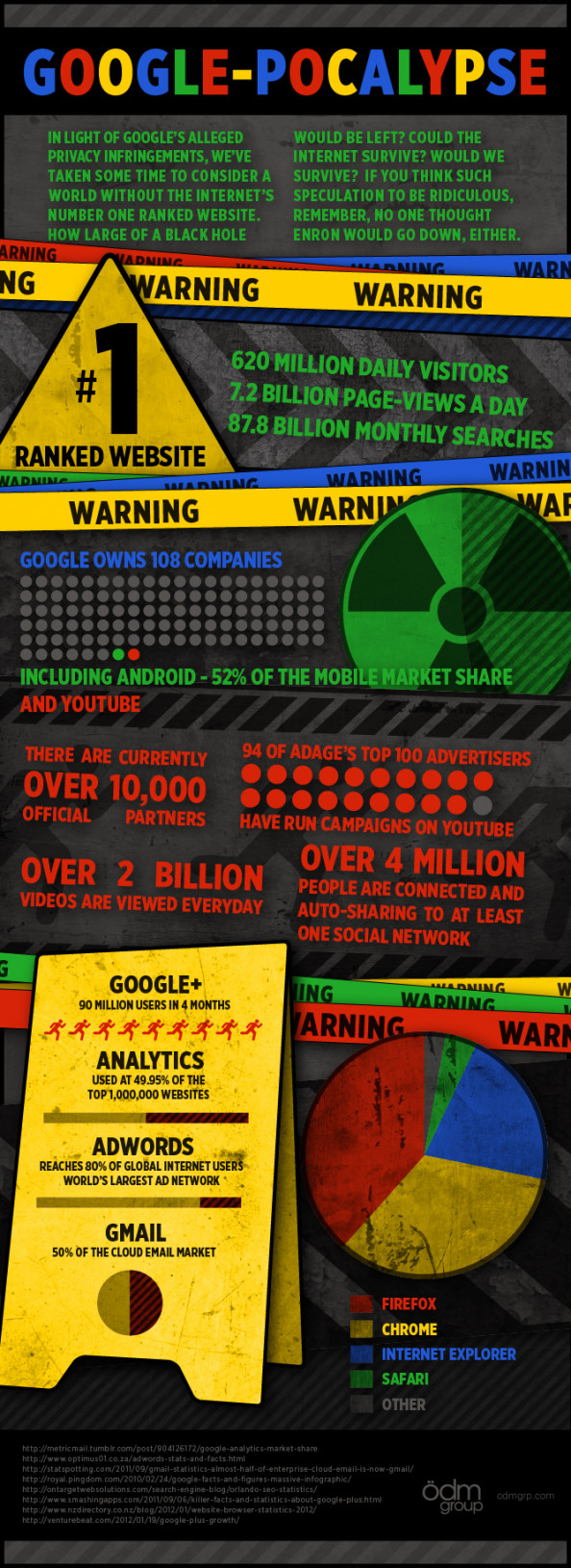 Google-pocalypse Infographic