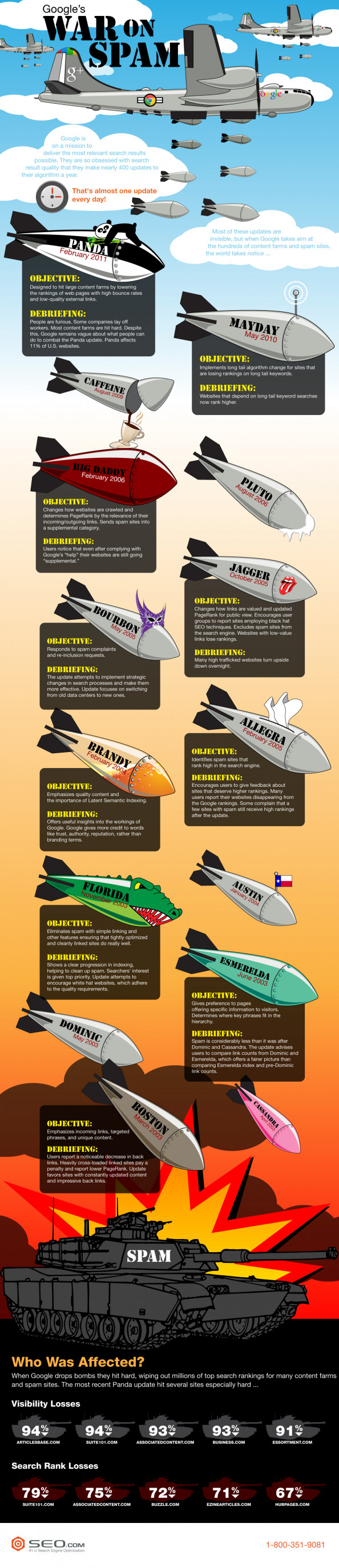 Google's  War on Spam  Infographic