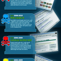 Google's Biggest Flops and Failures Infographic