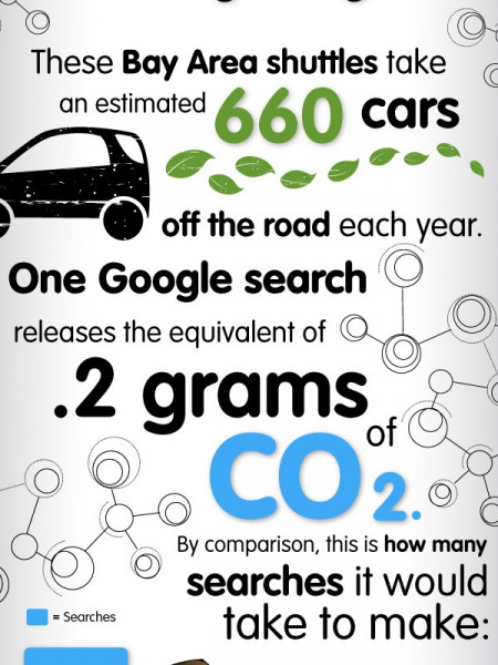 Google's Green Side Infographic