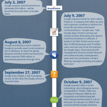 Google's History of Social Media Infographic