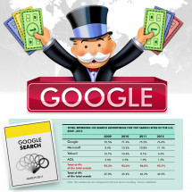 Google's Mnopoly Infographic