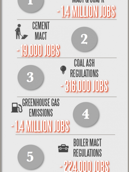 GOP Releases 5 Job Destroying Regulations Proposed By the Obama Administration Infographic