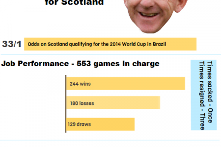 Gordon Strachan Infographic
