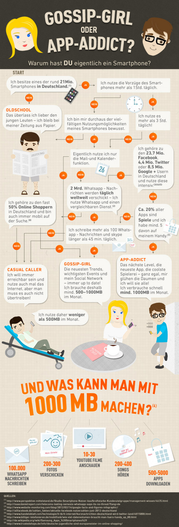 Gossip-Girl or App-Addict? Infographic