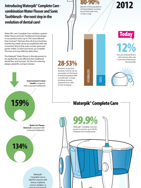 Got Floss? Infographic
