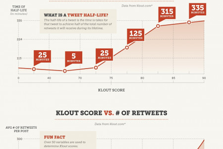 Got Klout? Infographic