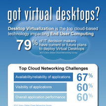Got virtual desktops? Infographic