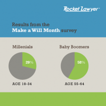 Got Wills? Rocket Lawyer Make a Will Month Survey Results Infographic