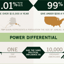 Government for the Super Rich Infographic