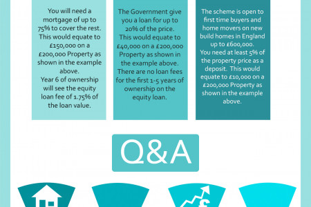Government Help To Buy Scheme Explained Infographic