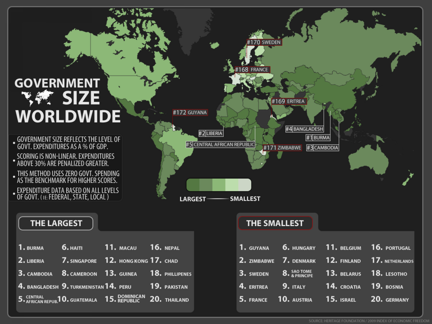 Government Size Worldwide Infographic